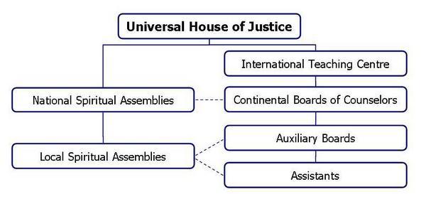 File:Present-bahai-administration.jpg
