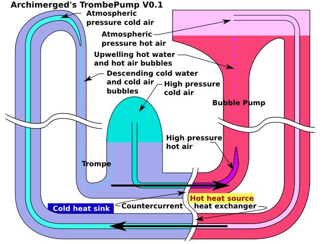 Trombepump Renewable Energy Design Fandom Powered By Wikia