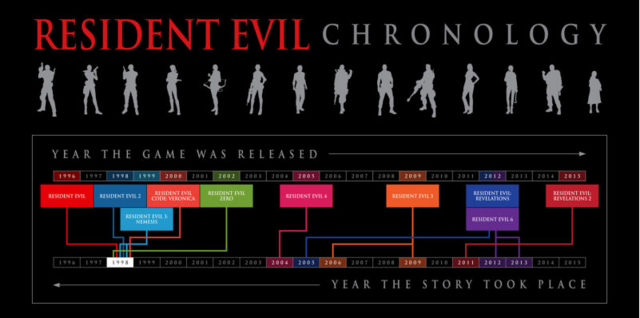 File:Resident Evil Biohazard Timeline-Cropped.png