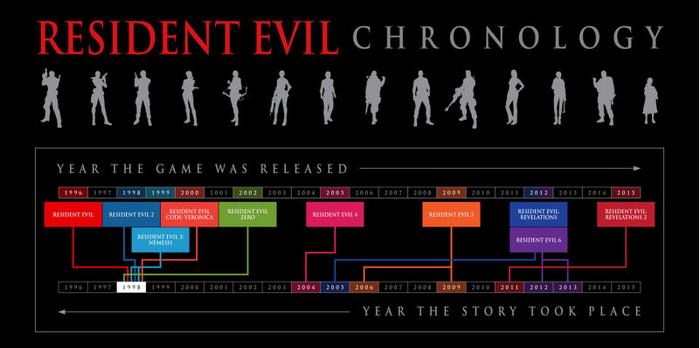 Resident Evil Biohazard Timeline-Cropped