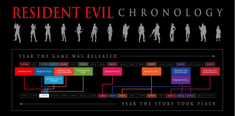 Jack Red S Hell The Entire Resident Evil Time Line By Jack Red