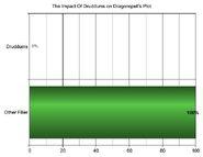 Druddums in Dragonspell's plot