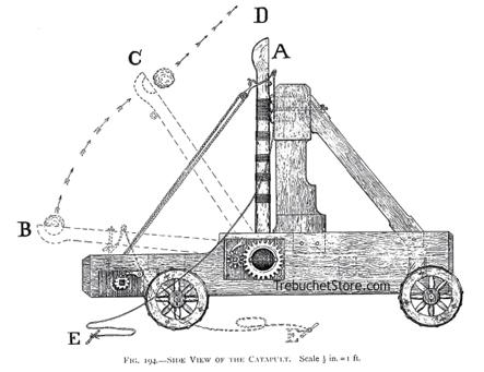 image catapult diagram jpg satireknight wiki fandom powered  : catapult diagram - findchart.co