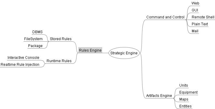 Strategic Engine