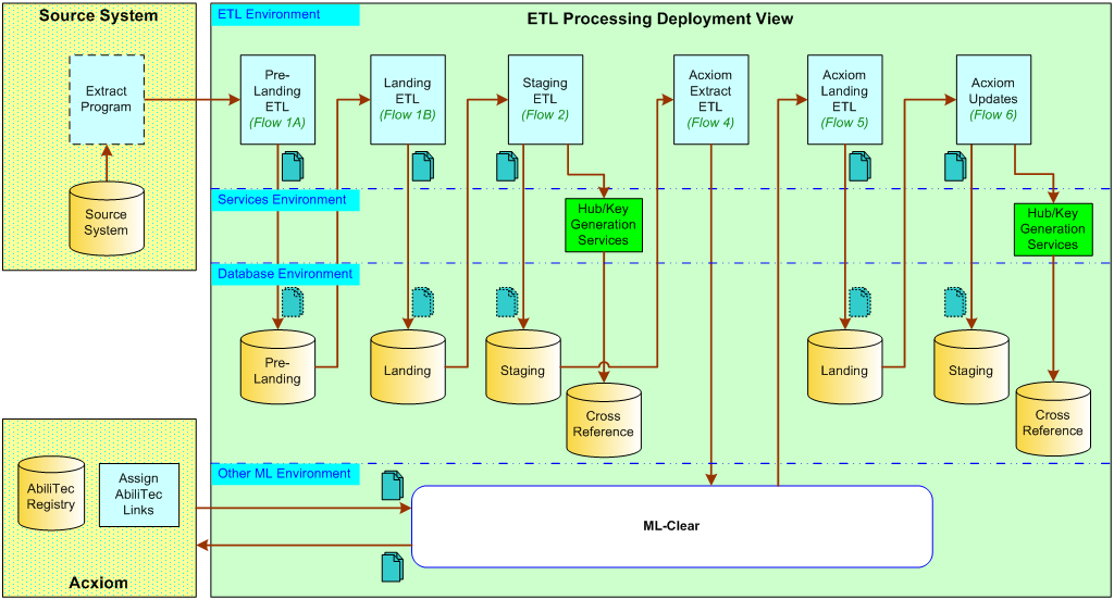 Etl processing sad mwiki scratchpad fandom powered by for Etl requirements template