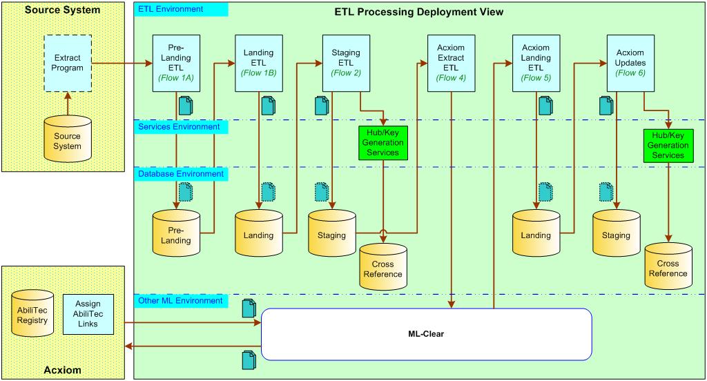 ETL Processing SAD mwiki2 01 1024