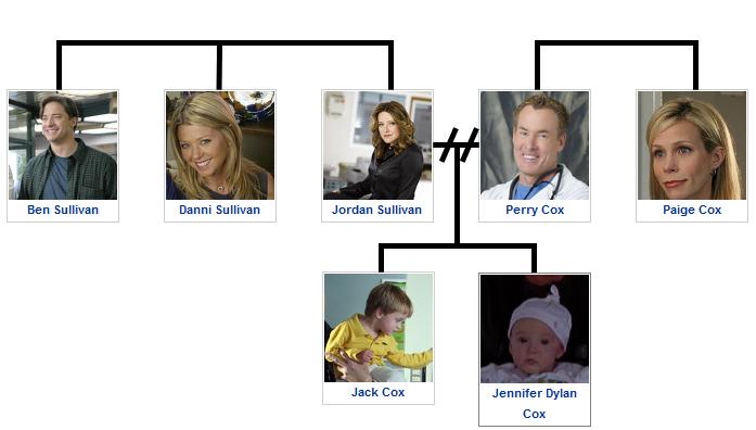 Cox family tree