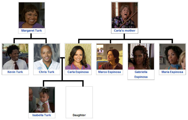 File:Turk family tree 2.jpg