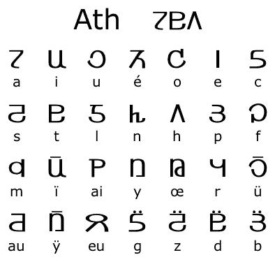 File:Ath (alphabet).png