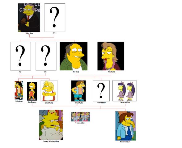 File:800px-Muntz family tree.png
