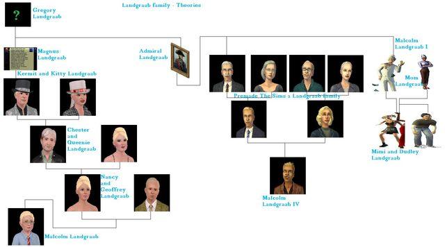 File:Landgraab family - Theories.jpg
