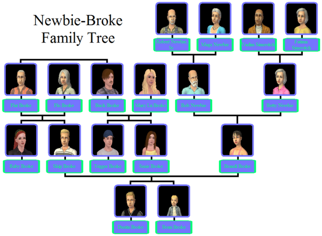 File:Newbie-Broke Family Tree.png