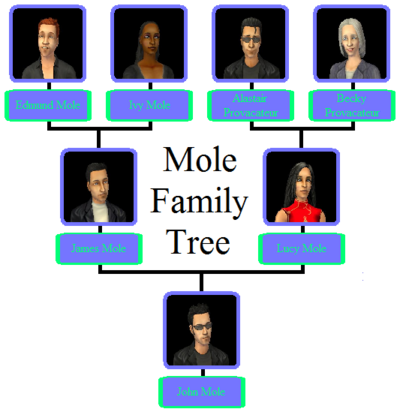 Mole Family Tree