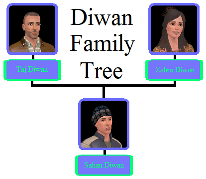 File:Diwan Family Tree.png