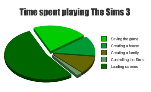 File:TS3TimeSpent.jpg