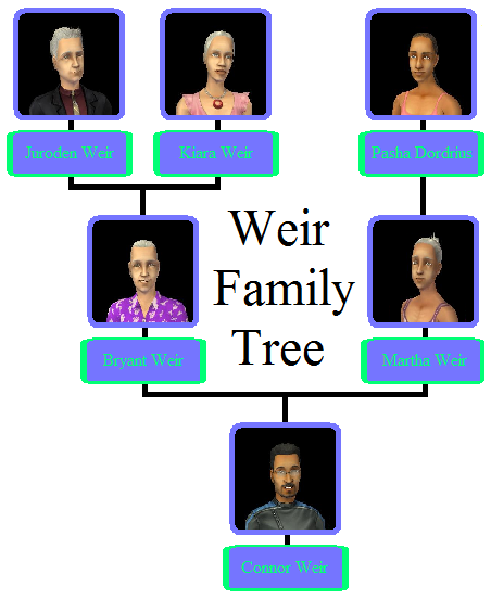 Weir Family Tree