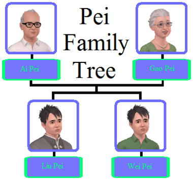 Pei Family Tree
