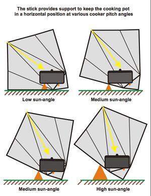 Sun-Funnel sun angle diagram, 12-11