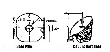 Solar-cooker-designs-gate and kapur types F11-12