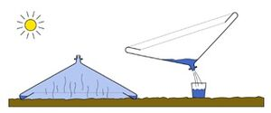 Watercone solar still diagram