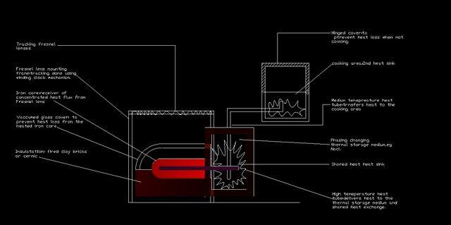 File:Fresnel Solar cooker1.jpg