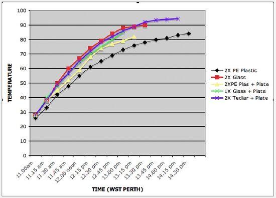Solar Nest data chart
