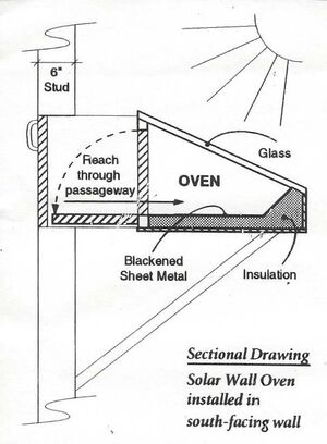 Wall oven diagram