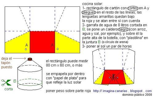 One Sheet Solar Cooker