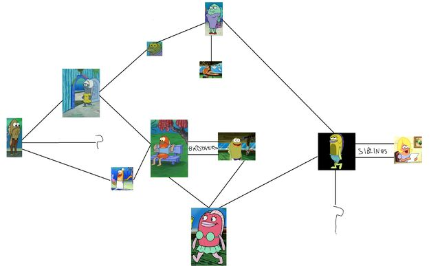 File:SpongeBob's Fish Family Tree.jpg