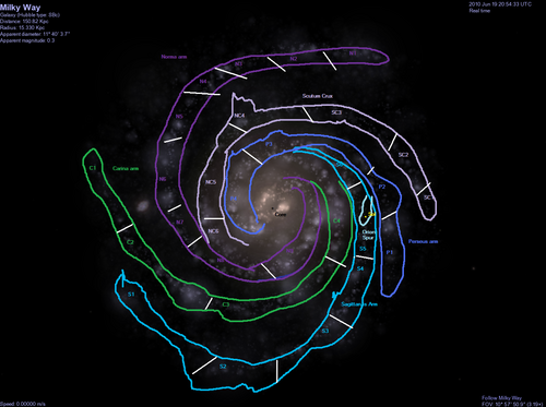 Milky Way sectors
