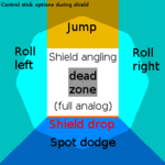 Control stick angle overview (shield)