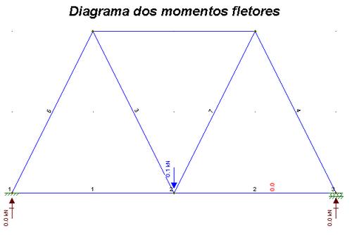 Diagrama dos momentos fletores