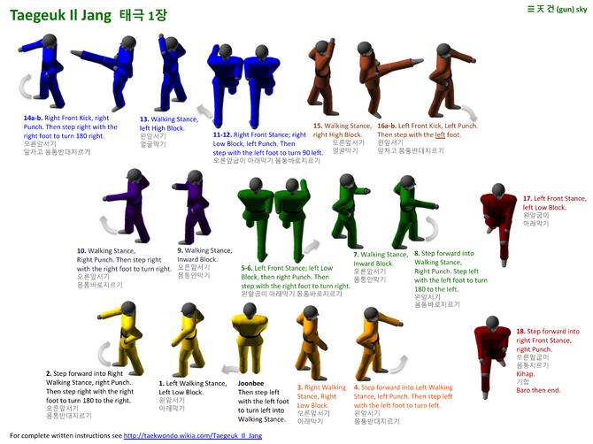 Cb on Boxing Steps Diagram