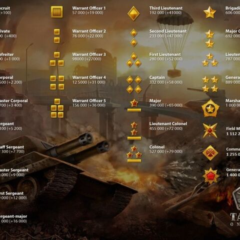 A list of all ranks and the level of experience points at which they are unlocked. The brackets show how much experience points are required to unlocked the following rank