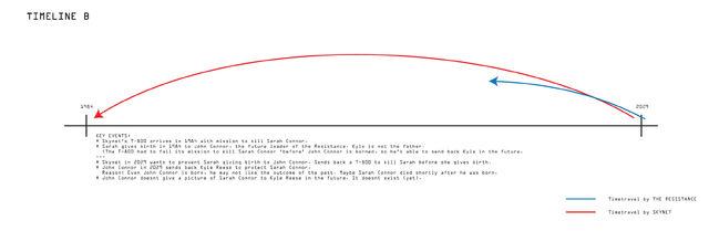 File:T-timeline-b.jpg