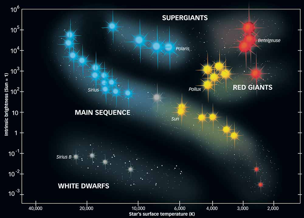 Main Sequence Stars | Theoretical physics digest Wiki | Fandom ...