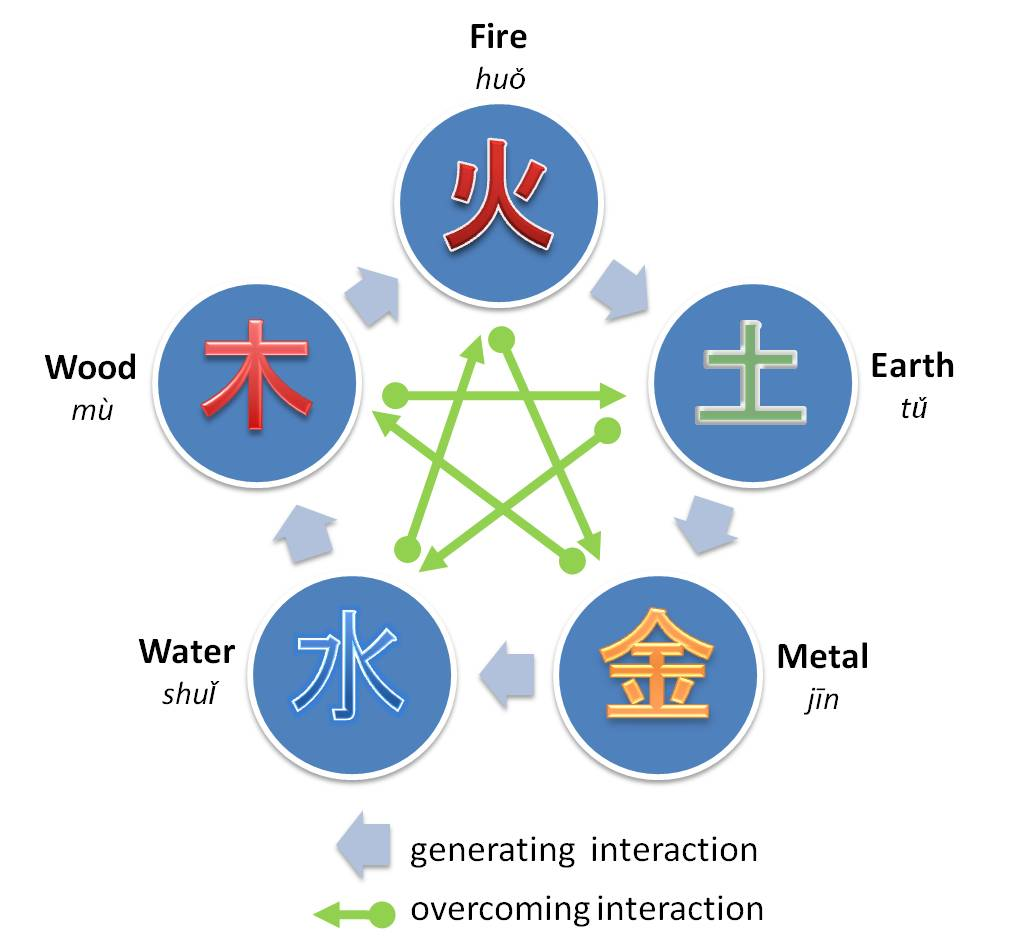 Japanese 5 elements symbols info buycottarizona