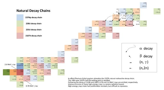 File:Nuclear Decay Chains Th cycle.jpg