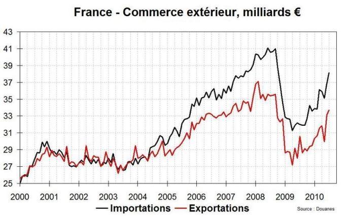 Pourquoi il faut un frexit les cadeaux incessants de la for Commerce exterieur france