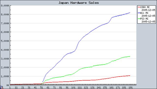 File:Japan hardware sales.png