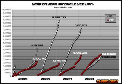 Mc-handheld-YOY-YTD nov 2008