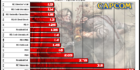 Best selling Capcom games