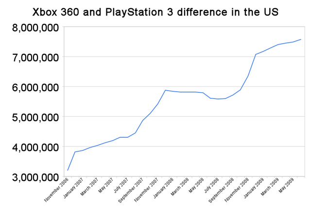 File:Npd xbox 360 and playstation 3 difference.png