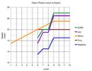 HeavyRobot-speedGraph