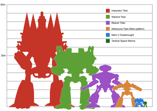 File:Titan size comparison chart.png