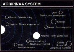 Agripinna System Map