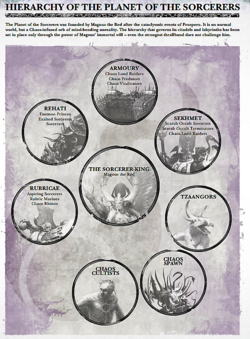 Planet of the Sorcerers Hierarchy 2