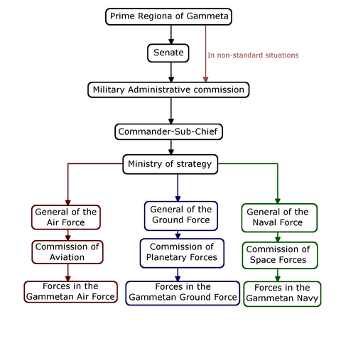 File:Diagram-GammetanMilitaryCommandStructure-ungradiented.png