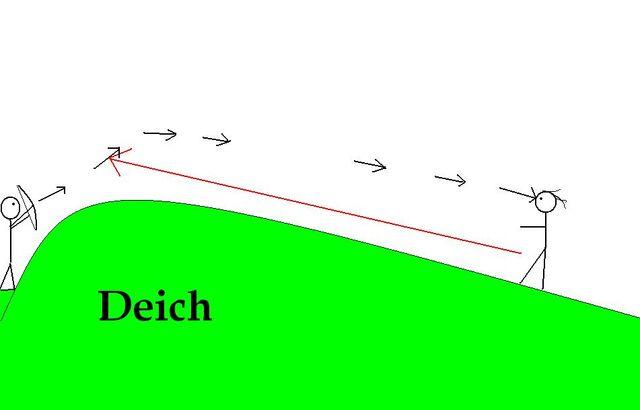 Datei:Friesenischer Deichwall.JPG