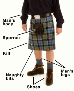 File:Kilt-Diagram.jpg